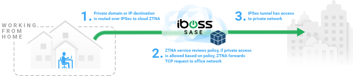 iboss-sase-secure-access-service-edge