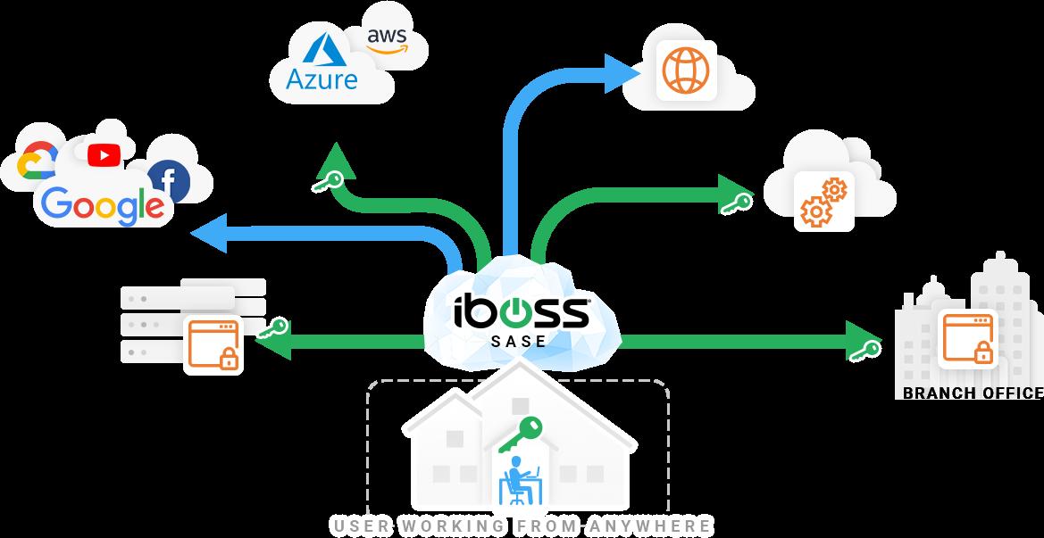iboss-sase-secure-access-service-edge